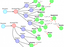 Chaos with a Graph Database